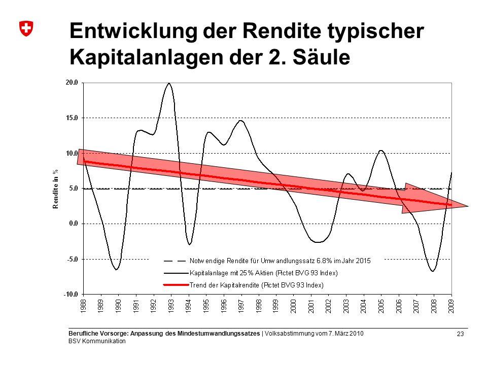 23 Berufliche Vorsorge: Anpassung des Mindestumwandlungssatzes | Volksabstimmung vom 7.