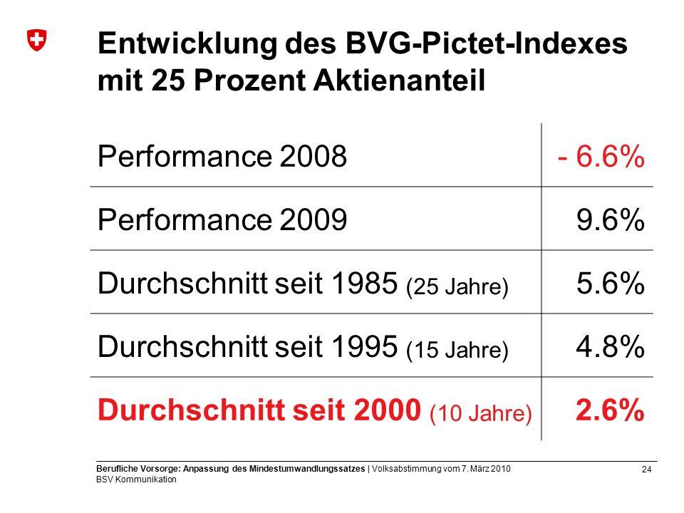 24 Berufliche Vorsorge: Anpassung des Mindestumwandlungssatzes | Volksabstimmung vom 7.