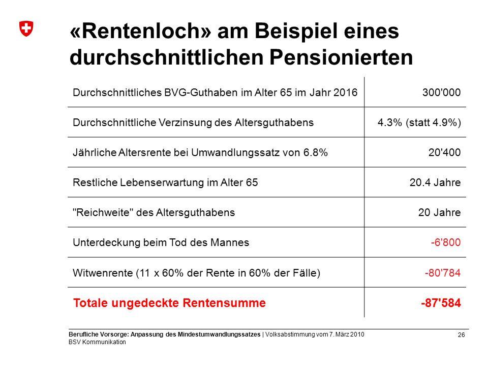 26 Berufliche Vorsorge: Anpassung des Mindestumwandlungssatzes | Volksabstimmung vom 7.