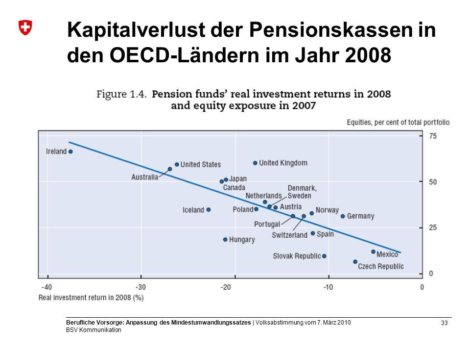 33 Berufliche Vorsorge: Anpassung des Mindestumwandlungssatzes | Volksabstimmung vom 7.