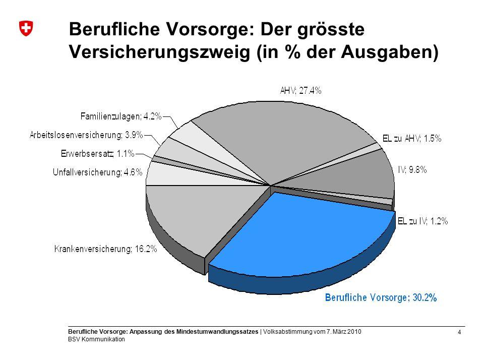 15 Berufliche Vorsorge: Anpassung des Mindestumwandlungssatzes | Volksabstimmung vom 7.