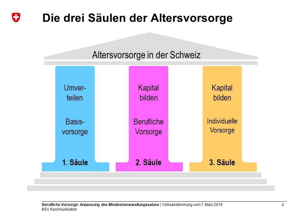 6 Berufliche Vorsorge: Anpassung des Mindestumwandlungssatzes | Volksabstimmung vom 7.