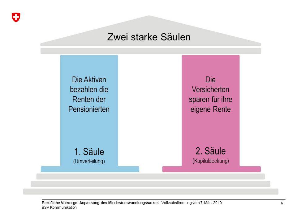 27 Berufliche Vorsorge: Anpassung des Mindestumwandlungssatzes | Volksabstimmung vom 7.