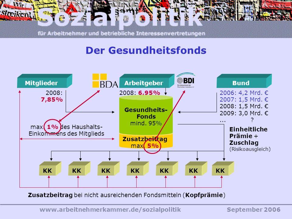 www.arbeitnehmerkammer.de/sozialpolitikSeptember 2006 Der Gesundheitsfonds Mitglieder 2008: 7,85% Arbeitgeber 2008: 6,95% Bund 2006: 4,2 Mrd.