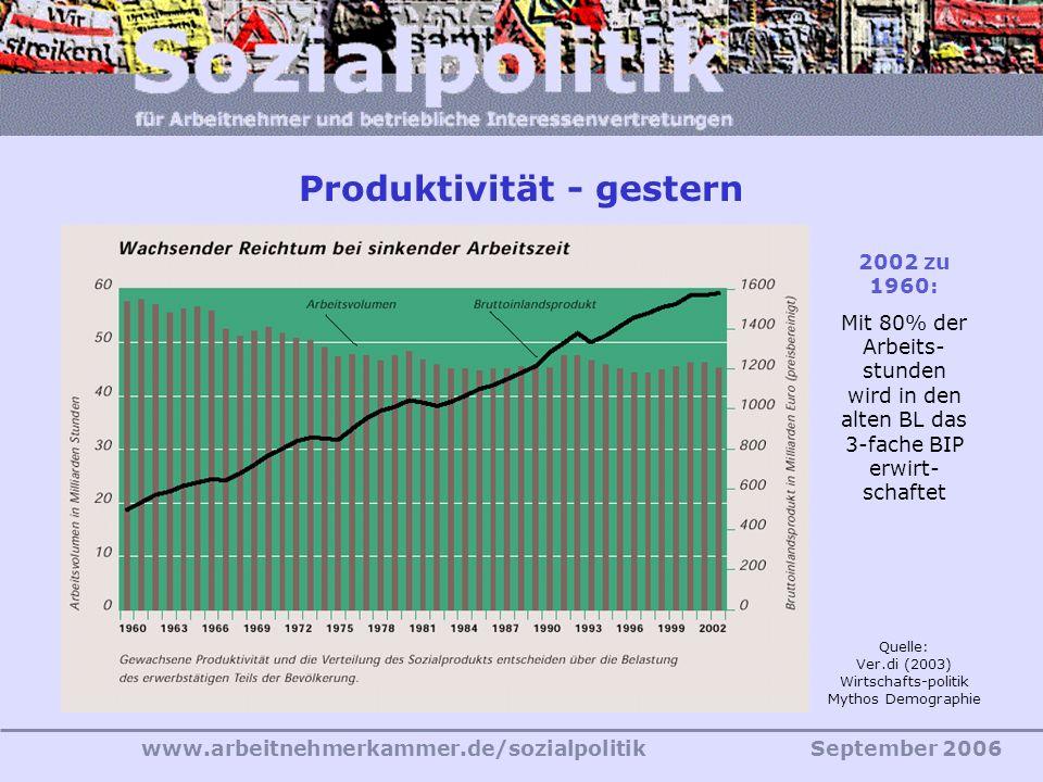 www.arbeitnehmerkammer.de/sozialpolitikSeptember 2006 Quelle: Ver.di (2003) Wirtschafts-politik Mythos Demographie 2002 zu 1960: Mit 80% der Arbeits- stunden wird in den alten BL das 3-fache BIP erwirt- schaftet Produktivität - gestern