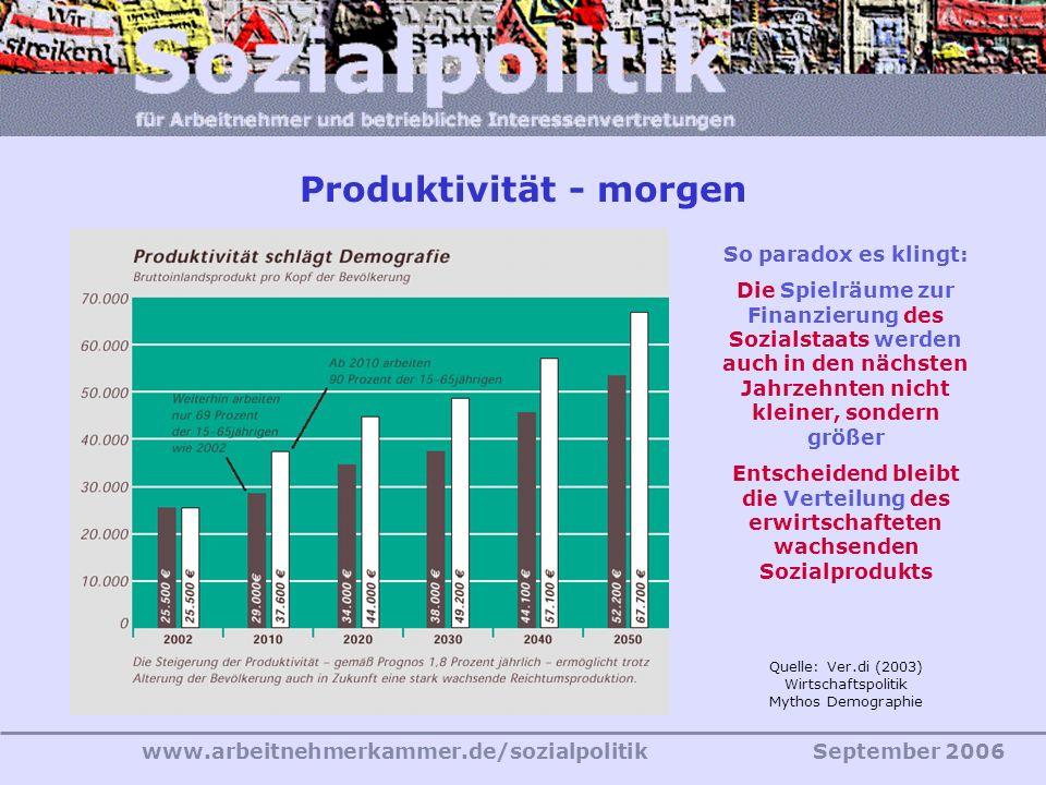 www.arbeitnehmerkammer.de/sozialpolitikSeptember 2006 Quelle: Ver.di (2003) Wirtschaftspolitik Mythos Demographie So paradox es klingt: Die Spielräume zur Finanzierung des Sozialstaats werden auch in den nächsten Jahrzehnten nicht kleiner, sondern größer Entscheidend bleibt die Verteilung des erwirtschafteten wachsenden Sozialprodukts Produktivität - morgen