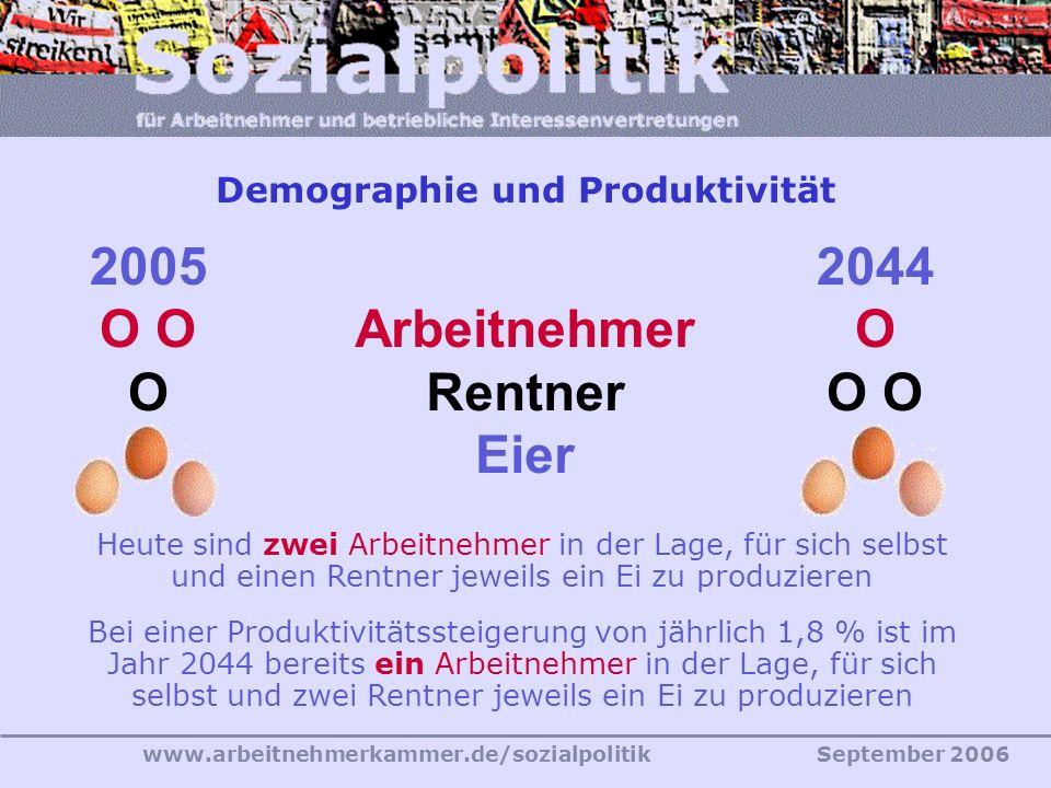 www.arbeitnehmerkammer.de/sozialpolitikSeptember 2006 Heute sind zwei Arbeitnehmer in der Lage, für sich selbst und einen Rentner jeweils ein Ei zu produzieren Bei einer Produktivitätssteigerung von jährlich 1,8 % ist im Jahr 2044 bereits ein Arbeitnehmer in der Lage, für sich selbst und zwei Rentner jeweils ein Ei zu produzieren 2005 O 2044 O Arbeitnehmer Rentner Eier Demographie und Produktivität