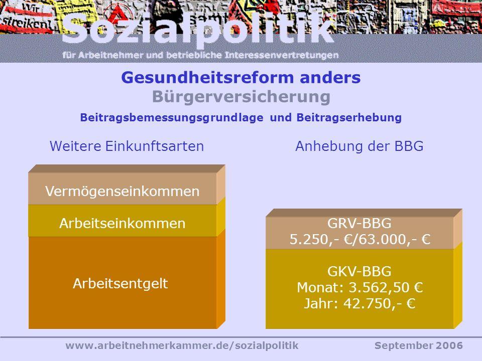 www.arbeitnehmerkammer.de/sozialpolitikSeptember 2006 Beitragsbemessungsgrundlage und Beitragserhebung Arbeitsentgelt ArbeitseinkommenVermögenseinkommen GKV-BBG Monat: 3.562,50 € Jahr: 42.750,- € GRV-BBG 5.250,- €/63.000,- € Weitere EinkunftsartenAnhebung der BBG Gesundheitsreform anders Bürgerversicherung