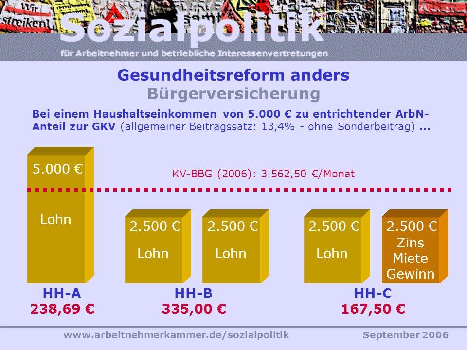 www.arbeitnehmerkammer.de/sozialpolitikSeptember 2006 Bei einem Haushaltseinkommen von 5.000 € zu entrichtender ArbN- Anteil zur GKV (allgemeiner Beitragssatz: 13,4% - ohne Sonderbeitrag)...