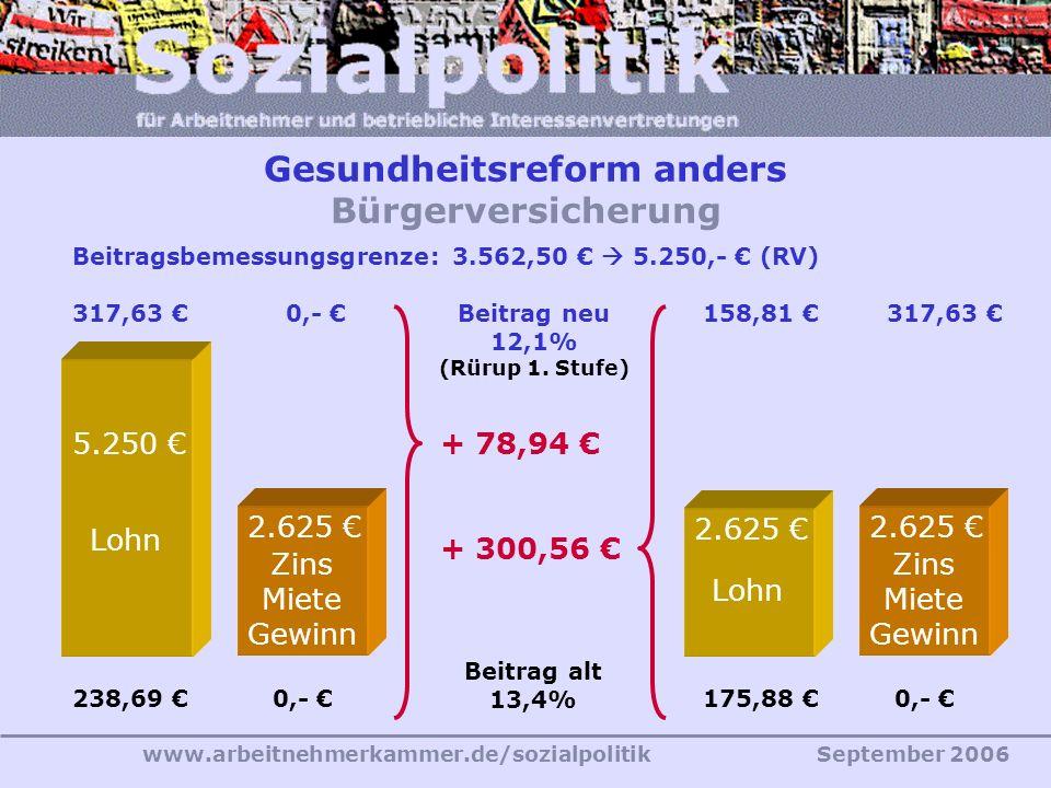 www.arbeitnehmerkammer.de/sozialpolitikSeptember 2006 Beitragsbemessungsgrenze: 3.562,50 €  5.250,- € (RV) Lohn 5.250 € Beitrag alt 13,4% Beitrag neu 12,1% (Rürup 1.