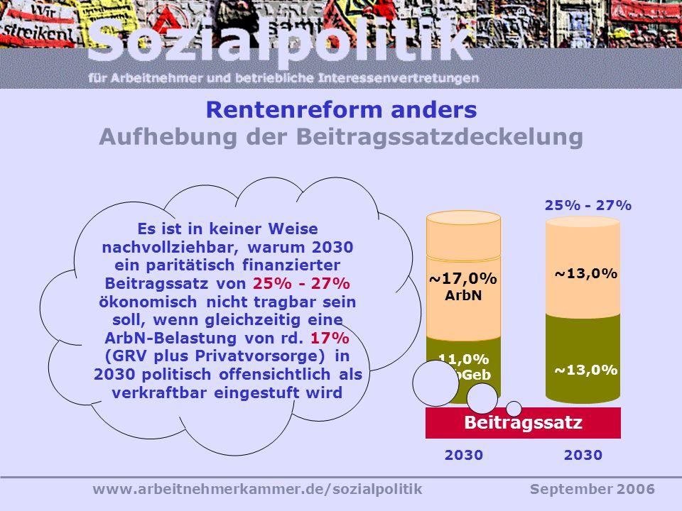 www.arbeitnehmerkammer.de/sozialpolitikSeptember 2006 Rentenreform anders Aufhebung der Beitragssatzdeckelung ~13,0% 2030 25% - 27% 2030 Beitragssatz 11,0% ArbGeb 11,0% ArbN 22% Es ist in keiner Weise nachvollziehbar, warum 2030 ein paritätisch finanzierter Beitragssatz von 25% - 27% ökonomisch nicht tragbar sein soll, wenn gleichzeitig eine ArbN-Belastung von rd.