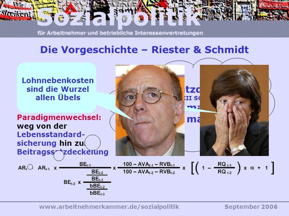 www.arbeitnehmerkammer.de/sozialpolitikSeptember 2006 Die Vorgeschichte – Riester & Schmidt Riester-FaktorNachhaltigkeitsfaktor Paradigmenwechsel: weg von der Lebensstandard- sicherung hin zur Beitragssatzdeckelung (§ 154 III SGB VI) bis 2020 max.
