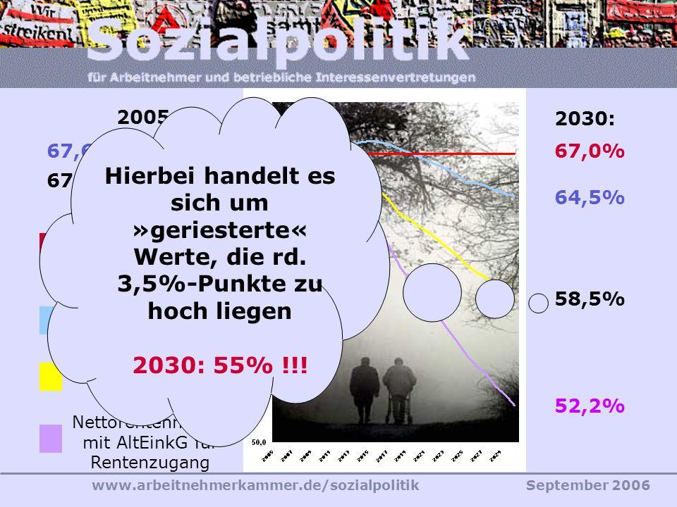 www.arbeitnehmerkammer.de/sozialpolitikSeptember 2006 64,5% 67,0% 2030: 67,0%67,6% 2005: Nettorentenniveau Rechtsstand 2003 Mindest- Nettorentenniveau § 154 III SGB VI 58,5% 67,0% Nettorentenniveau vor AltEinkG 52,2% 66,9% Nettorentenniveau mit AltEinkG für Rentenzugang Hierbei handelt es sich um »geriesterte« Werte, die rd.