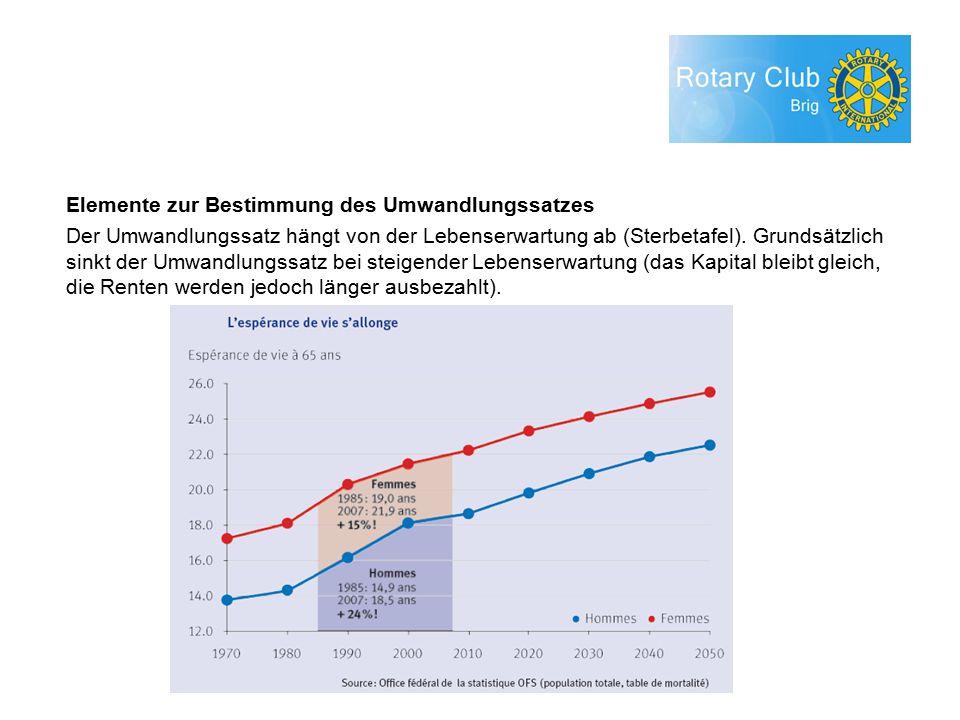 Elemente zur Bestimmung des Umwandlungssatzes Der Umwandlungssatz hängt von der Lebenserwartung ab (Sterbetafel).