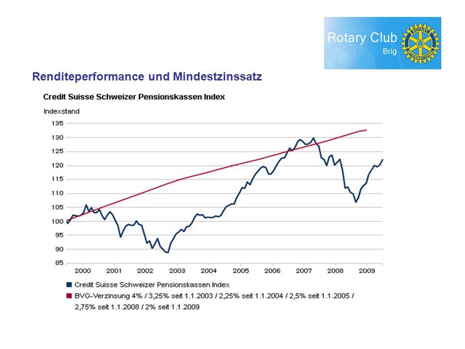 Renditeperformance und Mindestzinssatz