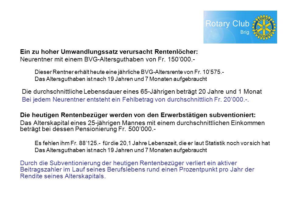 Ein zu hoher Umwandlungssatz verursacht Rentenlöcher: Neurentner mit einem BVG-Altersguthaben von Fr.