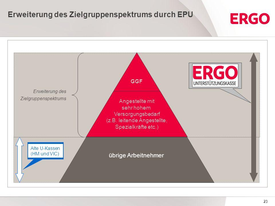 23 Erweiterung des Zielgruppenspektrums durch EPU Zielgruppe übrige Arbeitnehmer Zielgruppe Angestellte mit sehr hohem Versorgungsbedarf (z.B.