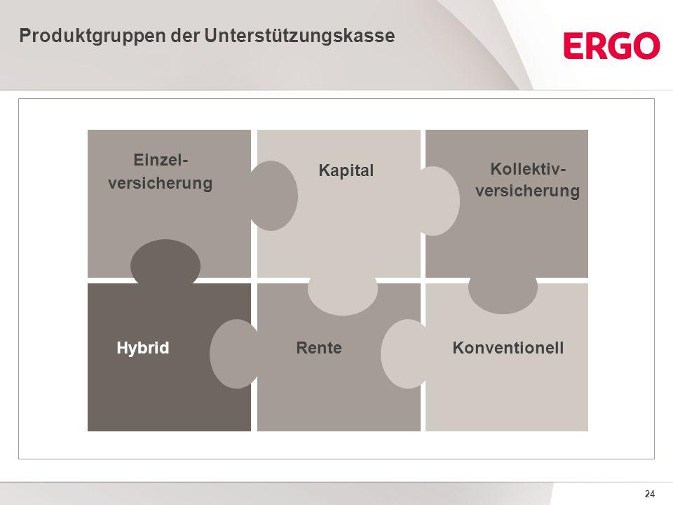 24 Produktgruppen der Unterstützungskasse Einzel- versicherung HybridKonventionell Kollektiv- versicherung Kapital Rente