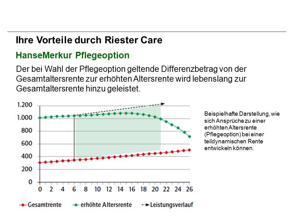 HanseMerkur Pflegeoption Ihre Vorteile durch Riester Care Der bei Wahl der Pflegeoption geltende Differenzbetrag von der Gesamtaltersrente zur erhöhten Altersrente wird lebenslang zur Gesamtaltersrente hinzu geleistet.