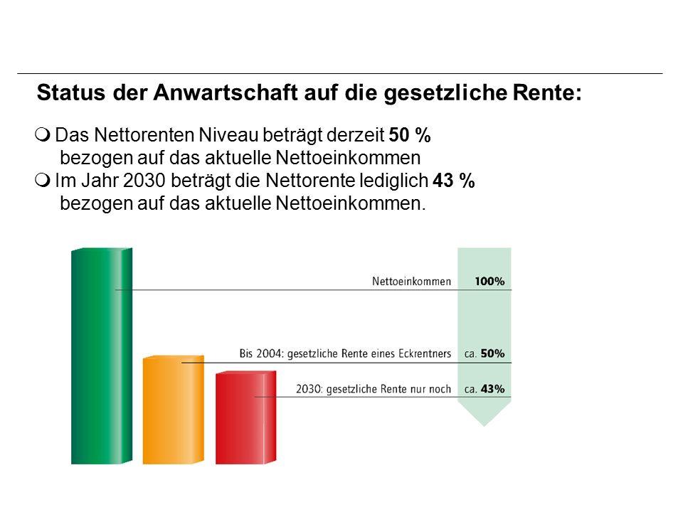  Das Nettorenten Niveau beträgt derzeit 50 % bezogen auf das aktuelle Nettoeinkommen  Im Jahr 2030 beträgt die Nettorente lediglich 43 % bezogen auf das aktuelle Nettoeinkommen.