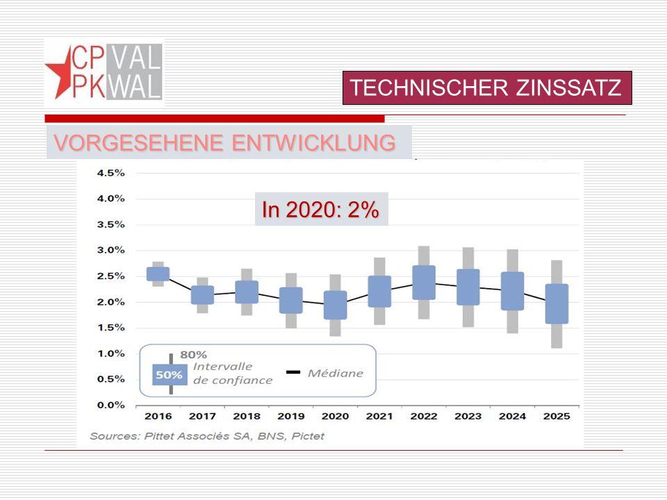 TECHNISCHER ZINSSATZ VORGESEHENE ENTWICKLUNG In 2020: 2%