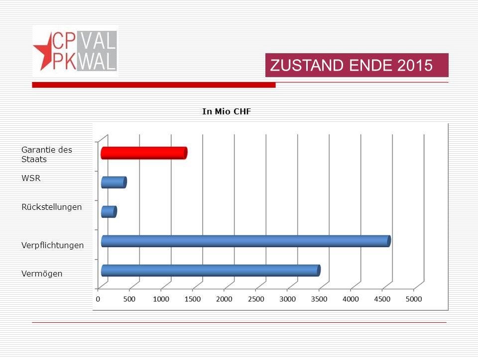 ZUSTAND ENDE 2015 Garantie des Staats WSR Rückstellungen Verpflichtungen Vermögen In Mio CHF