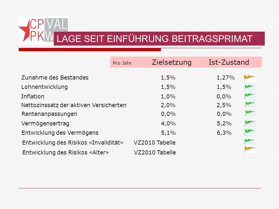 Pro Jahr Zielsetzung Ist-Zustand Rentenanpassungen0,0%0,0% Entwicklung des Vermögens5,1%6,3% Zunahme des Bestandes1,5%1,27% Lohnentwicklung1,5%1,5% Inflation1,0%0,0% Nettozinssatz der aktiven Versicherten2,0%2,5% Vermögensertrag4,0%5,2% Entwicklung des Risikos «Invalidität» VZ2010 Tabelle Entwicklung des Risikos «Alter» VZ2010 Tabelle LAGE SEIT EINFÜHRUNG BEITRAGSPRIMAT