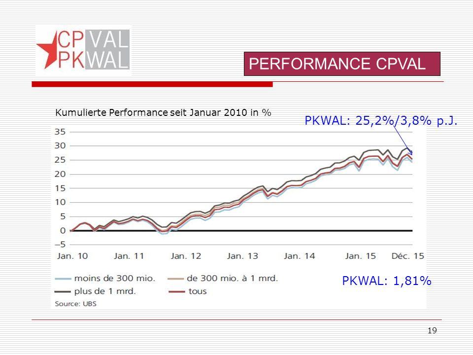 19 PKWAL: 25,2%/3,8% p.J.