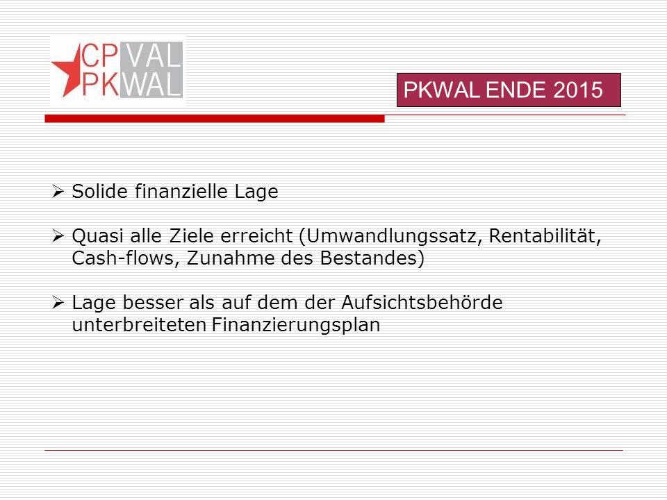 PKWAL ENDE 2015  Solide finanzielle Lage  Quasi alle Ziele erreicht (Umwandlungssatz, Rentabilität, Cash-flows, Zunahme des Bestandes)  Lage besser als auf dem der Aufsichtsbehörde unterbreiteten Finanzierungsplan