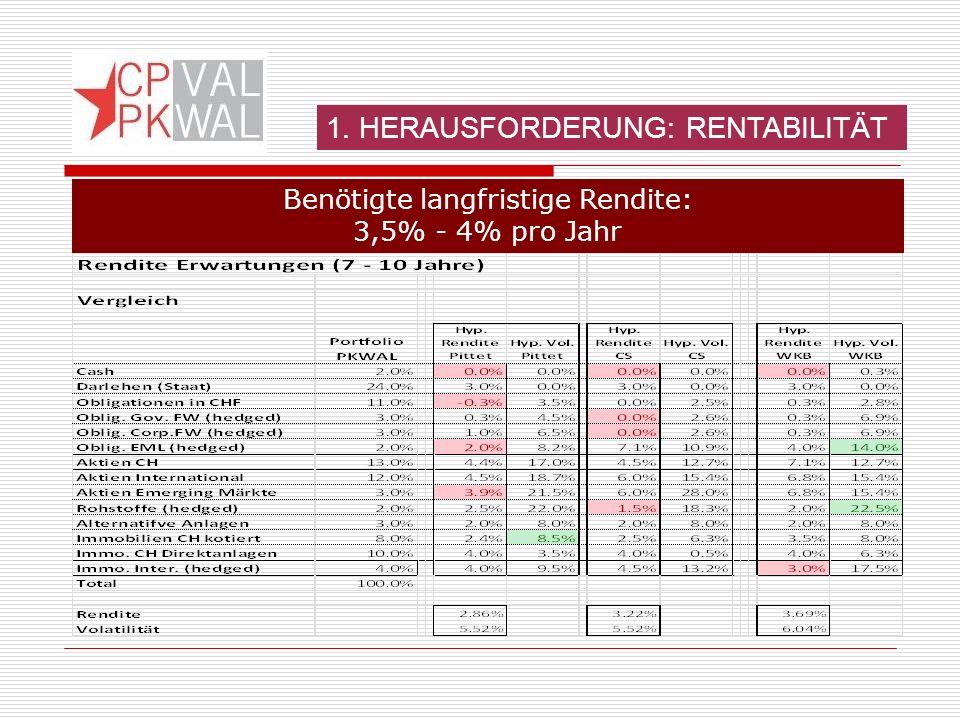 1. HERAUSFORDERUNG: RENTABILITÄT Benötigte langfristige Rendite: 3,5% - 4% pro Jahr