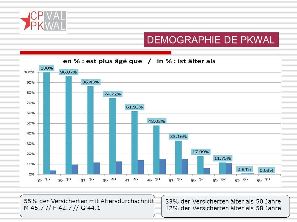 33% der Versicherten älter als 50 Jahre 12% der Versicherten älter als 58 Jahre 55% der Versicherten mit Altersdurchschnitt M 45.7 // F 42.7 // G 44.1 DEMOGRAPHIE DE PKWAL
