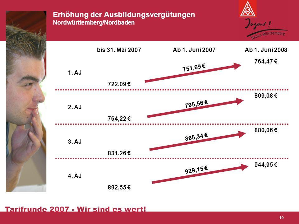 Tarifrunde 2007 - Wir sind es wert! 10 Erhöhung der Ausbildungsvergütungen Nordwürttemberg/Nordbaden bis 31. Mai 2007Ab 1. Juni 2007Ab 1. Juni 2008 1.