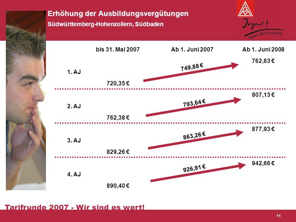 Tarifrunde 2007 - Wir sind es wert! 11 Erhöhung der Ausbildungsvergütungen Südwürttemberg-Hohenzollern, Südbaden bis 31. Mai 2007Ab 1. Juni 2007Ab 1.