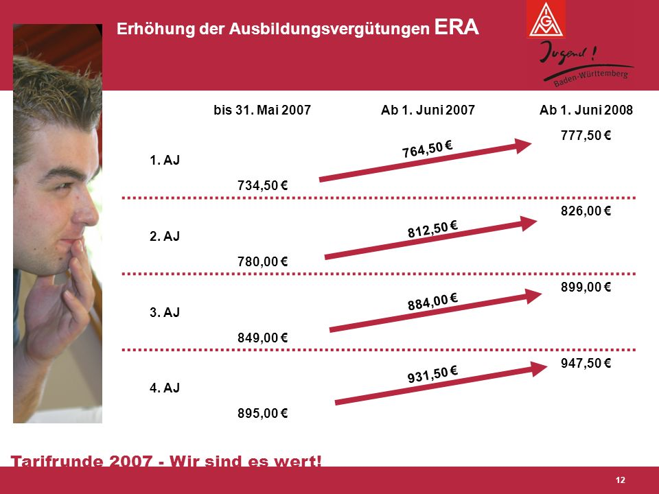 Tarifrunde 2007 - Wir sind es wert! 12 Erhöhung der Ausbildungsvergütungen ERA bis 31. Mai 2007Ab 1. Juni 2007Ab 1. Juni 2008 1. AJ 777,50 € 734,50 €