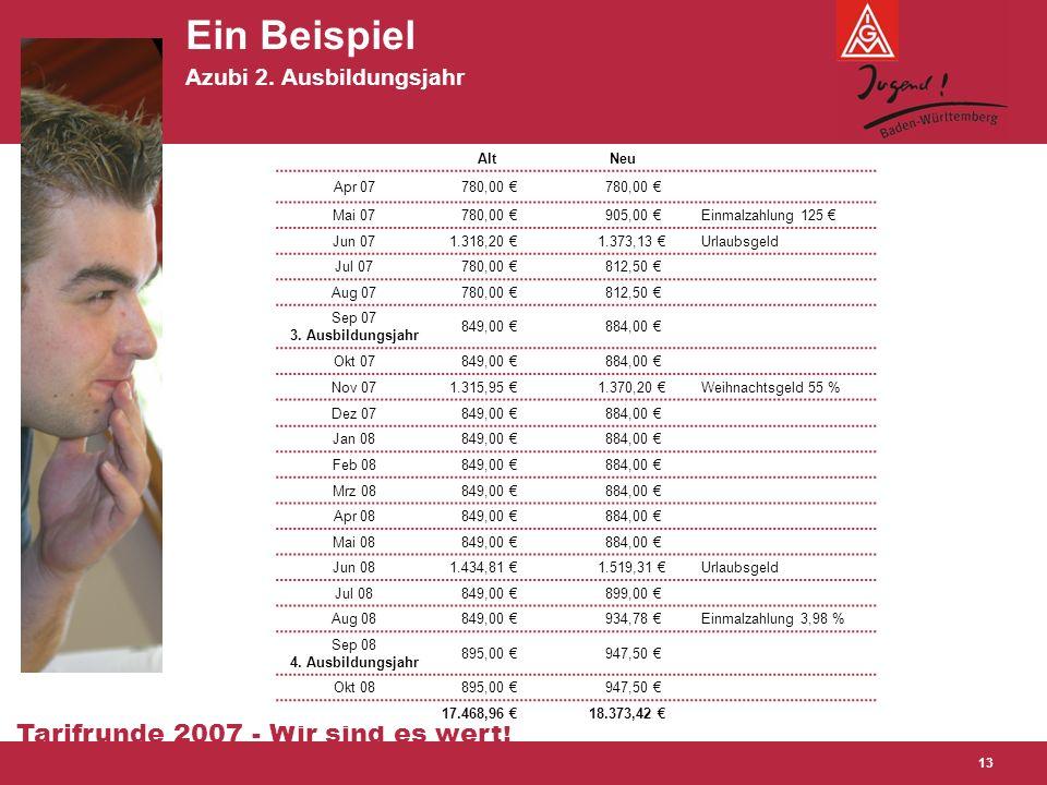 Tarifrunde 2007 - Wir sind es wert! 13 Ein Beispiel Azubi 2. Ausbildungsjahr Alt Neu Apr 07 780,00 € Mai 07 780,00 € 905,00 €Einmalzahlung 125 € Jun 0