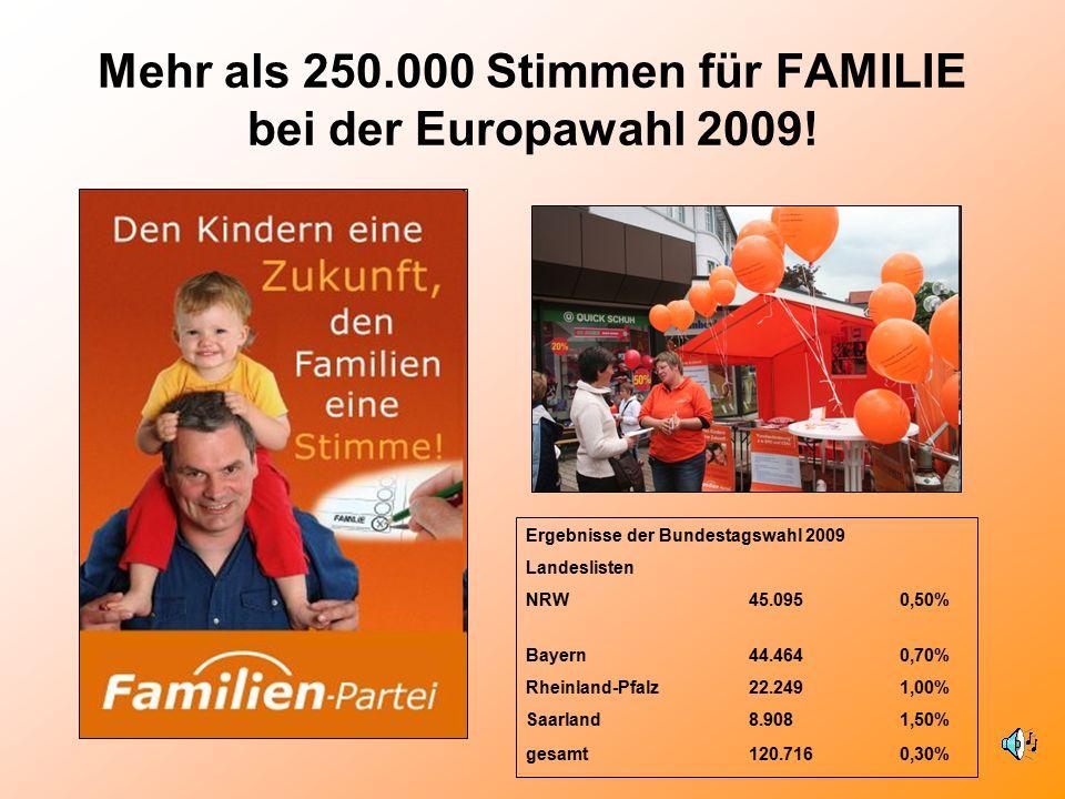Mehr als 250.000 Stimmen für FAMILIE bei der Europawahl 2009! Ergebnisse der Bundestagswahl 2009 Landeslisten NRW45.0950,50% Bayern44.4640,70% Rheinla