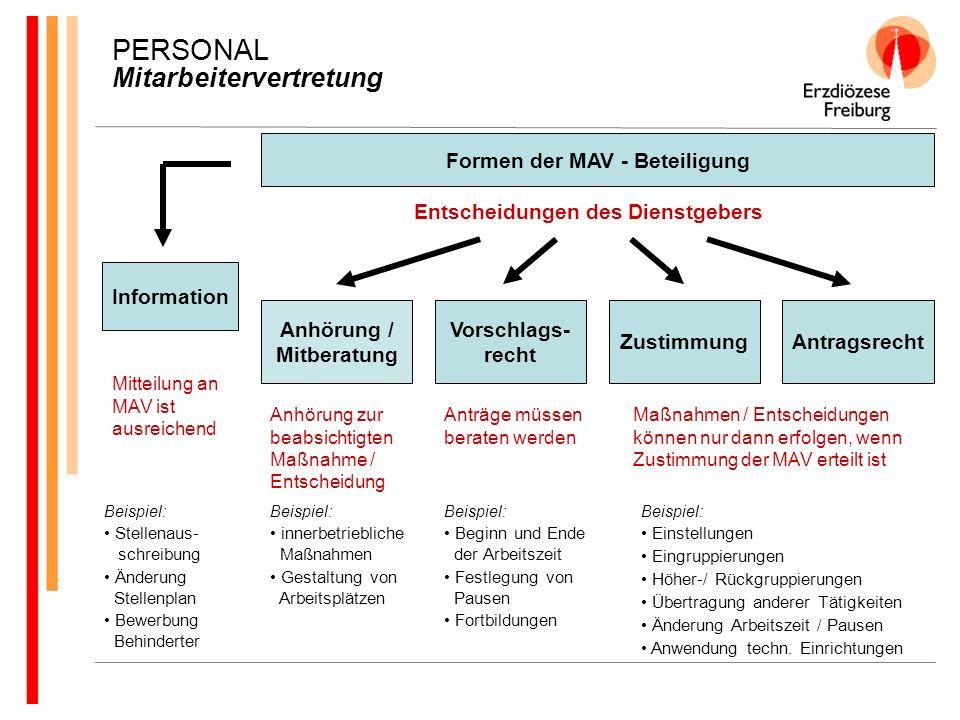 PERSONAL Mitarbeitervertretung Formen der MAV - Beteiligung Information Anhörung / Mitberatung Vorschlags- recht ZustimmungAntragsrecht Entscheidungen