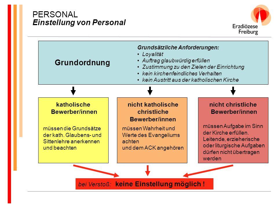 PERSONAL Einstellung von Personal Grundordnung Grundsätzliche Anforderungen: Loyalität Auftrag glaubwürdig erfüllen Zustimmung zu den Zielen der Einri