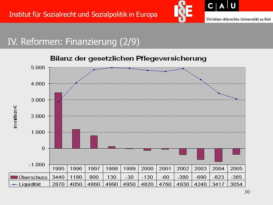 30 IV. Reformen: Finanzierung (2/9) Institut für Sozialrecht und Sozialpolitik in Europa