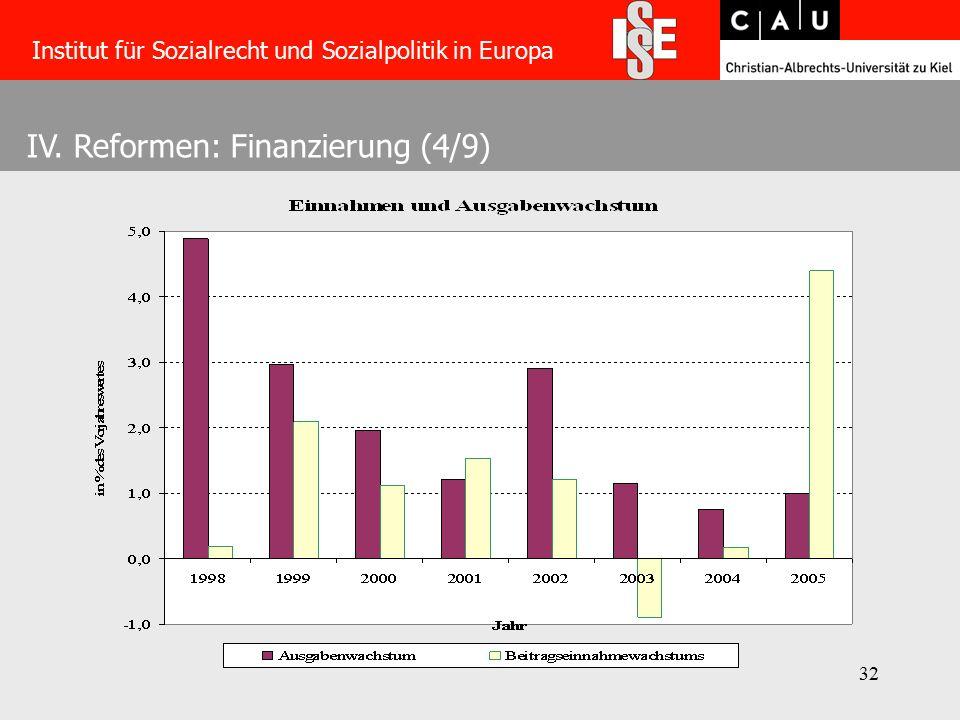 32 IV. Reformen: Finanzierung (4/9) Institut für Sozialrecht und Sozialpolitik in Europa
