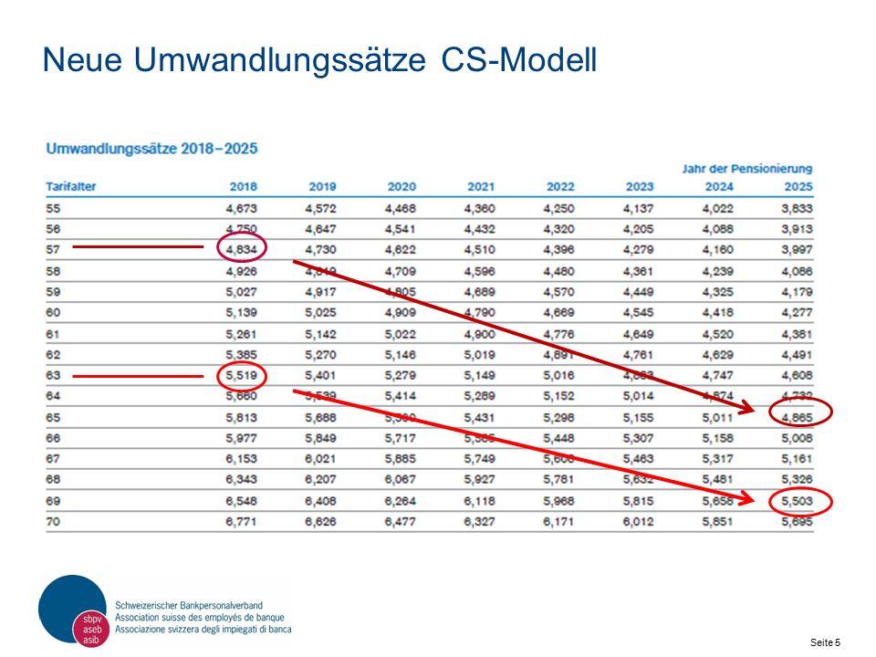 Seite 6 Schweizerischer Bankpersonalverband SBPV CS-Modell: Auswirkungen UWS-Änderungen Umwandlungssätze Aktuell (Reglement 2016) mit Alter 63: 5,748 Neu (Reglement 17) im Alter 63: 5.635 Neu (Reglement 17) im Jahr 2025/Alter 63: 4,608 Reduktion der Altersrenten ca.