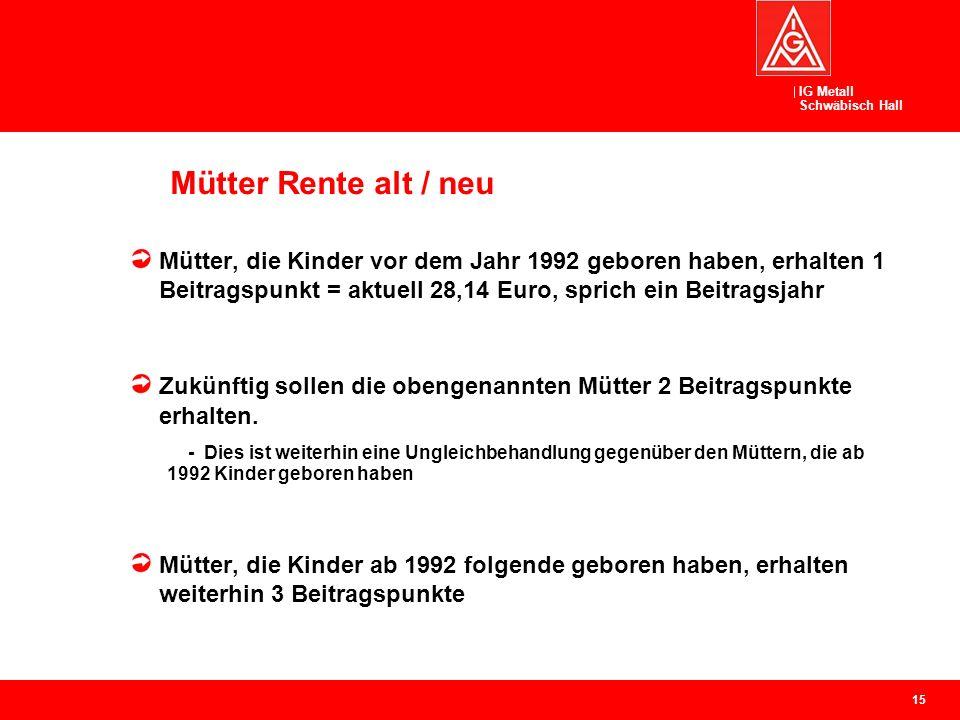 IG Metall Schwäbisch Hall Mütter Rente alt / neu 15 Mütter, die Kinder vor dem Jahr 1992 geboren haben, erhalten 1 Beitragspunkt = aktuell 28,14 Euro, sprich ein Beitragsjahr Zukünftig sollen die obengenannten Mütter 2 Beitragspunkte erhalten.