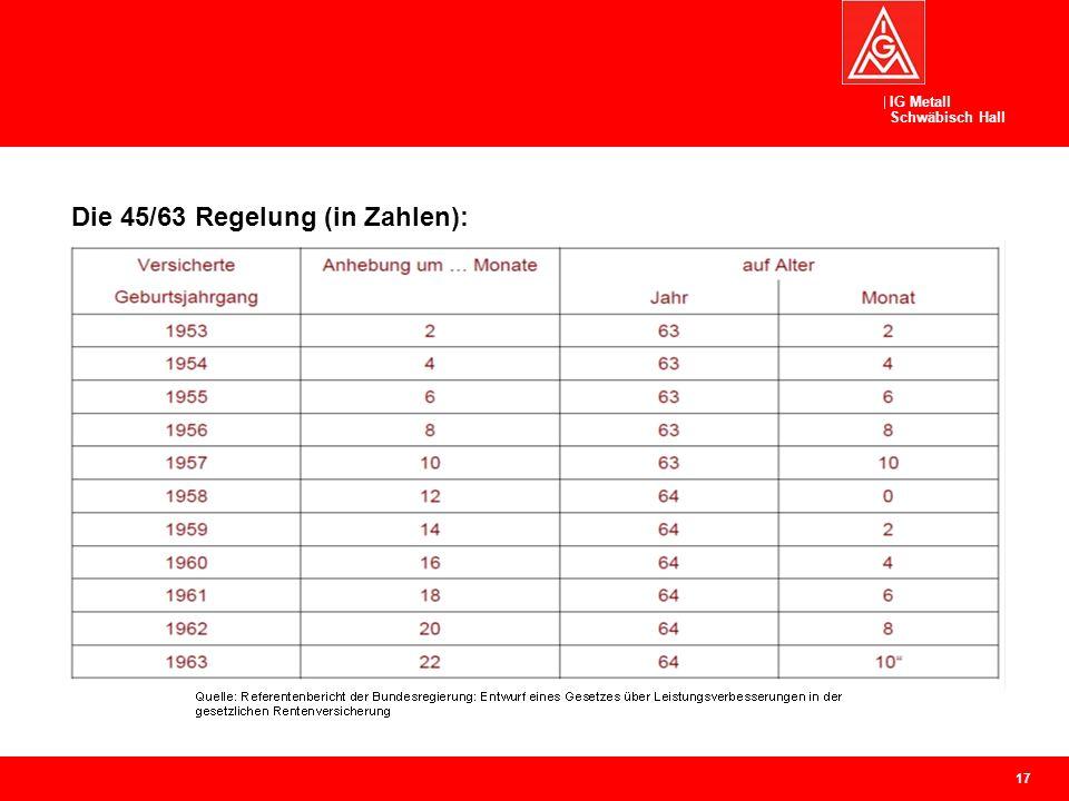 IG Metall Schwäbisch Hall Abschlagsfreie Rente mit 63 nach 45 Beitragsjahren II Die 45/63 Regelung (in Zahlen): 17