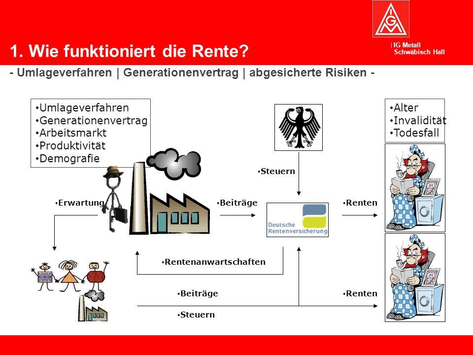 IG Metall Schwäbisch Hall Umlageverfahren Generationenvertrag Arbeitsmarkt Produktivität Demografie 1.