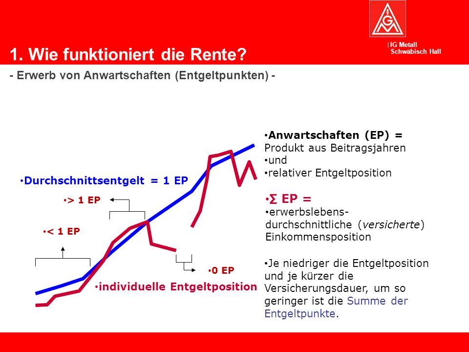 IG Metall Schwäbisch Hall Informationen: gesetzliches Rentensystem Bei einem durchschnittlichen Bruttojahresverdienst 2010 von 31.144,- Euro 2011 von 32.100,- Euro 2012 von 32.446,- Euro 2013 von 34.071,- Euro* 2014 von 34.857,- Euro* = 1 Beitragspunkt mit einem Wert von 28,14 Euro Die Beitragsbemessungsgrenze beträgt 5.950,- Euro monatlich Der Verzicht auf die Erhöhung der Lebensarbeitszeit bis 67 Jahre beträgt rund 1 % Beitrag Die Beitragshöhe war 2011 = 19,90% für die gesetzliche Rentenversicherung 2012 = 19,60%, 2013 und 2014 = 18,90% 1.