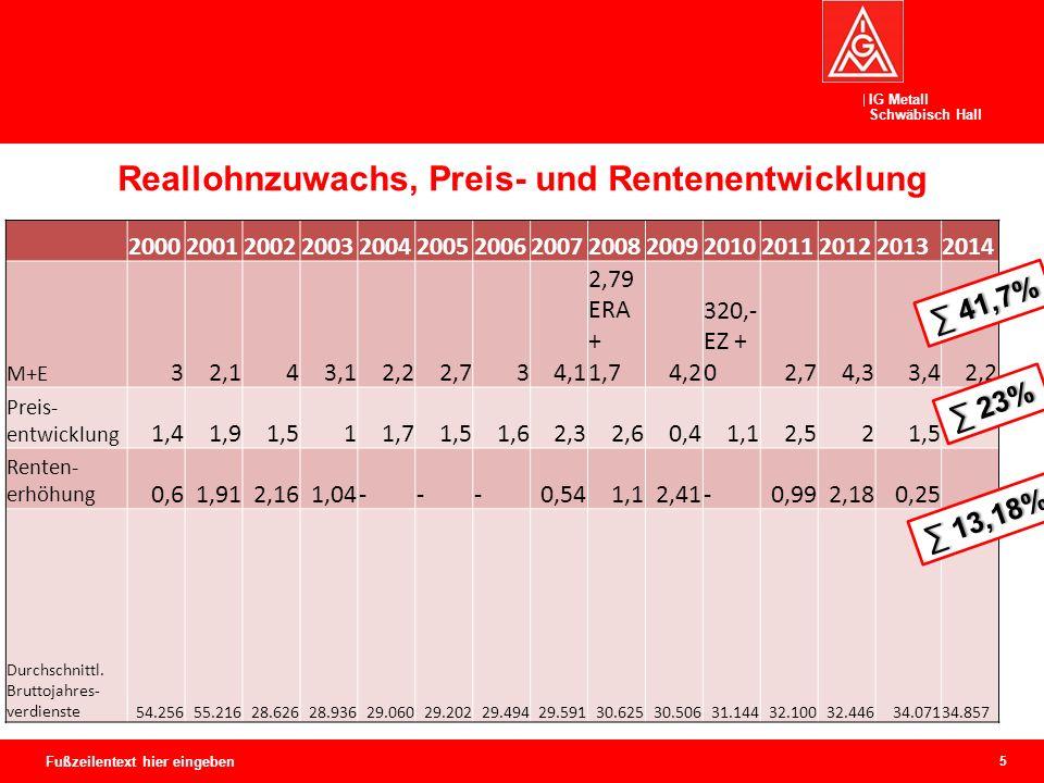 IG Metall Schwäbisch Hall 6 Fußzeilentext hier eingeben ∑ 41,7%∑ 41,7% ∑ 23%∑ 23% ∑ 13,18%∑ 13,18%