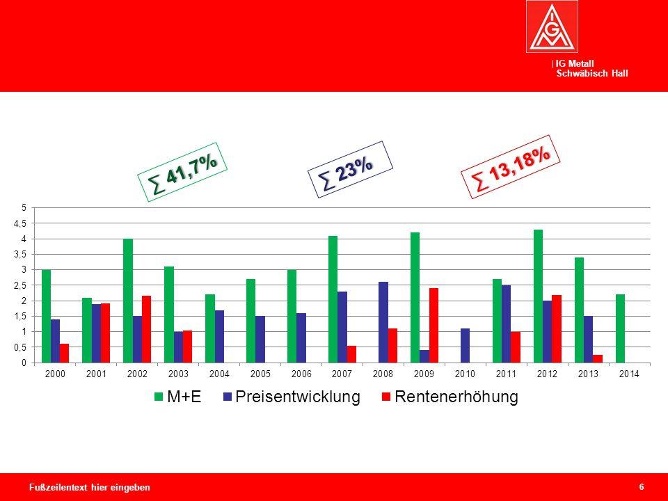 """IG Metall Schwäbisch Hall Rentenniveau im Sinkflug… Anmerkung: Das prozentuale """"Rentenniveau vor Steuern entspricht der Bruttostandardrente eines sog."""