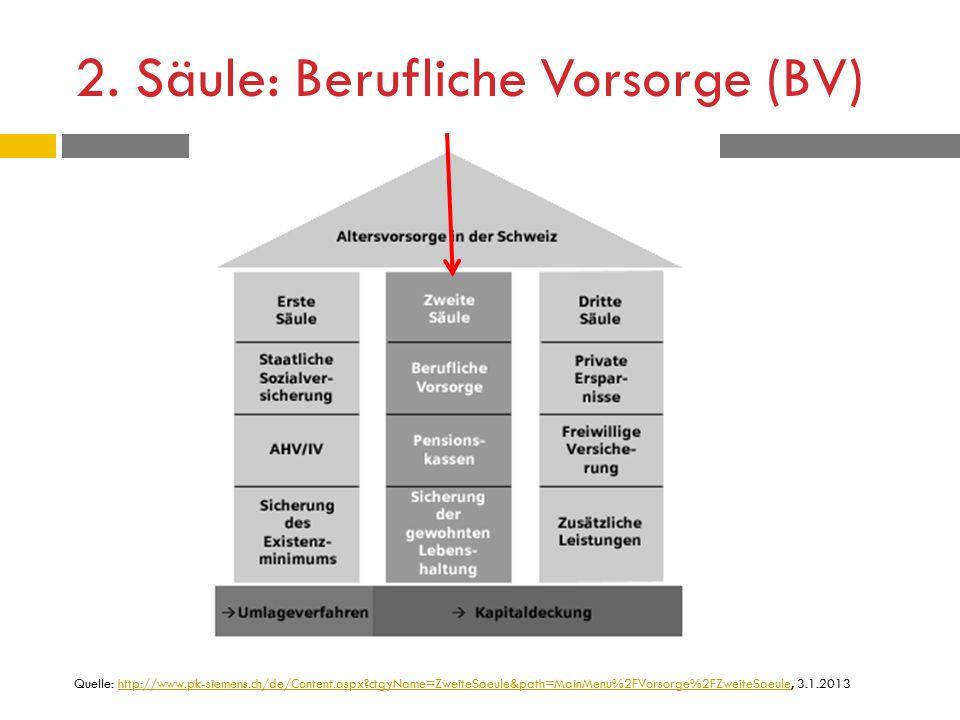 2. Säule: Berufliche Vorsorge (BV) Quelle: http://www.pk-siemens.ch/de/Content.aspx?ctgyName=ZweiteSaeule&path=MainMenu%2FVorsorge%2FZweiteSaeule, 3.1