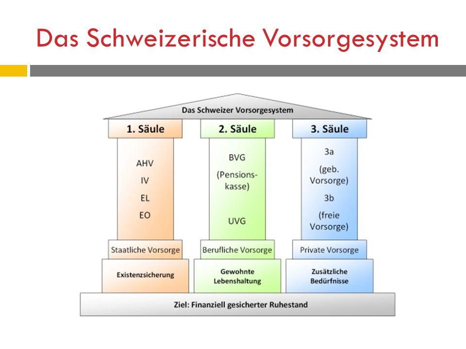Das Schweizerische Vorsorgesystem