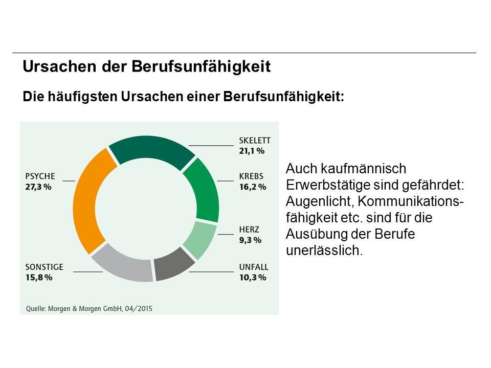 Ihr gesetzlicher Anspruch Quelle: Schallöhr, Alte Bundesländer, Steuerklasse 1 BruttogehaltNettogehalt Volle Erwerbs- minderungsrente Halbe Erwerbs- minderungsrente 1.400,- EUR1.047,- EUR425,- EUR213,- EUR 1.800,- EUR1.267,- EUR526,- EUR263,- EUR 2.200,- EUR1.490,- EUR635,- EUR317,- EUR 2.600,- EUR1.706,- EUR737,- EUR369,- EUR 3.000,- EUR1.916,- EUR850,- EUR425,- EUR 3.400,- EUR2.119,- EUR954,- EUR477,- EUR 3.800,- EUR2.316,- EUR1.032,- EUR516,- EUR 4.200,- EUR2.506,- EUR1.105,- EUR552,- EUR 4.600,- EUR2.712,- EUR1.172,- EUR586,- EUR 5.000,- EUR2.911,- EUR1.242,- EUR621,- EUR